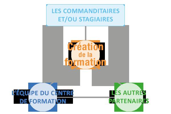 Schéma mission Centre de Formation